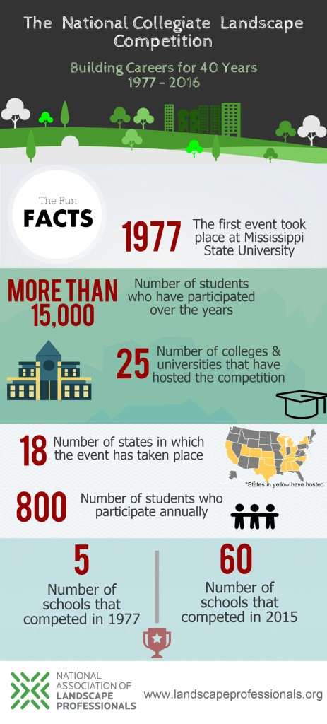 Facts about the National Collegiate Landscape Competition
